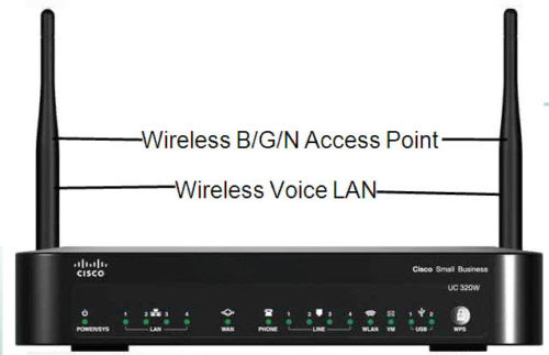Cisco Unified Communications 320W